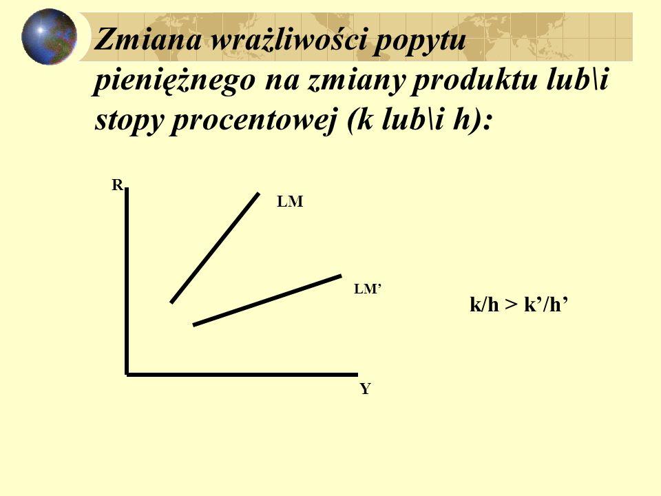 Zmiana wrażliwości popytu pieniężnego na zmiany produktu lub\i stopy procentowej (k lub\i h): R Y LM k/h > k/h
