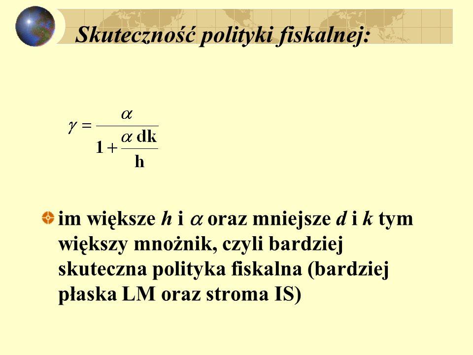 Skuteczność polityki fiskalnej: im większe h i oraz mniejsze d i k tym większy mnożnik, czyli bardziej skuteczna polityka fiskalna (bardziej płaska LM oraz stroma IS)