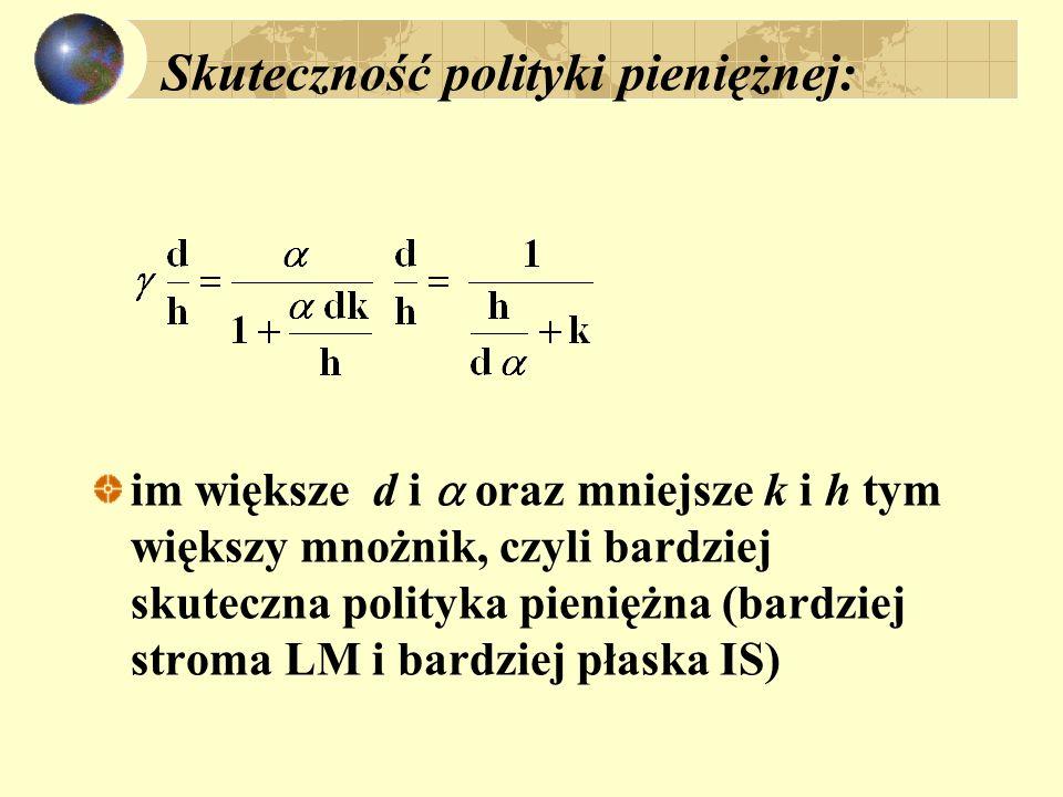 Skuteczność polityki pieniężnej: im większe d i oraz mniejsze k i h tym większy mnożnik, czyli bardziej skuteczna polityka pieniężna (bardziej stroma LM i bardziej płaska IS)