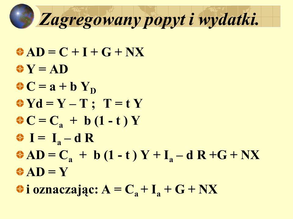 Zagregowany popyt i wydatki. AD = C + I + G + NX Y = AD C = a + b Y D Yd = Y – T ; T = t Y C = C a + b (1 - t ) Y I = I a – d R AD = C a + b (1 - t )