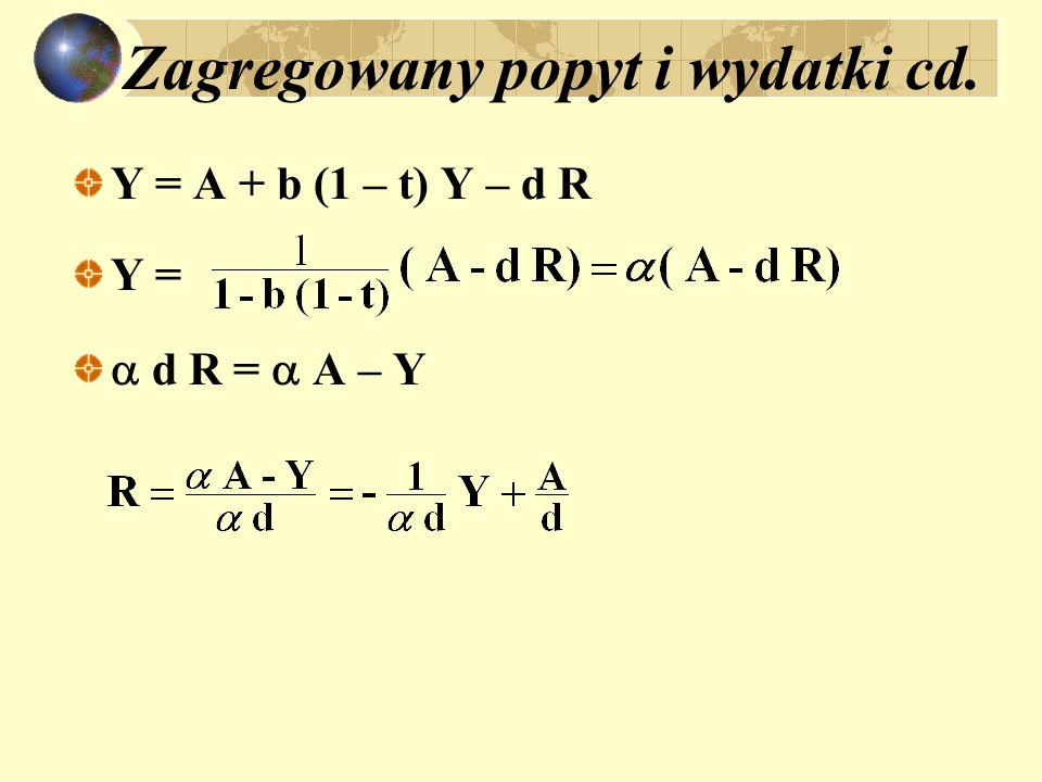 Zagregowany popyt i wydatki cd. Y = A + b (1 – t) Y – d R Y = d R = A – Y