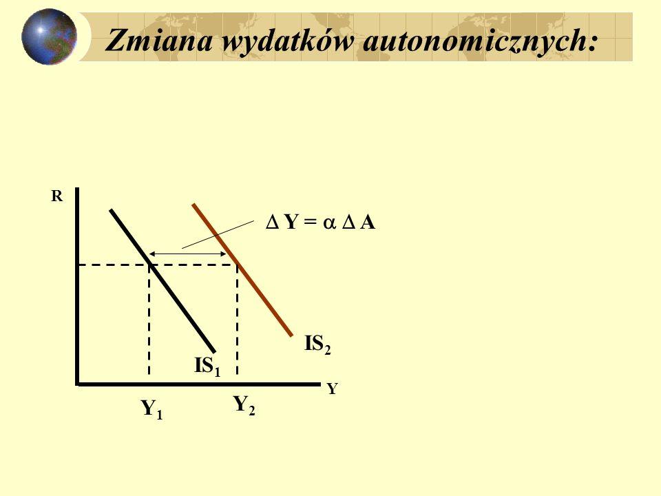 Zmiana wydatków autonomicznych: R Y IS 1 IS 2 Y1Y1 Y2Y2 Y = A