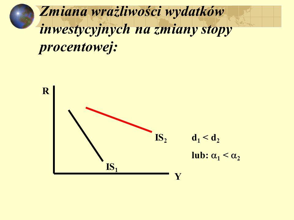 Zmiana wrażliwości wydatków inwestycyjnych na zmiany stopy procentowej: IS 1 IS 2 Y R d 1 < d 2 lub: 1 < 2