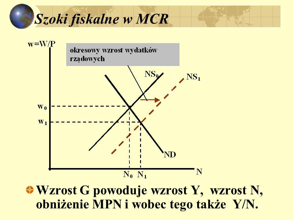 Szoki fiskalne w MCR Wzrost G powoduje wzrost Y, wzrost N, obniżenie MPN i wobec tego także Y/N.