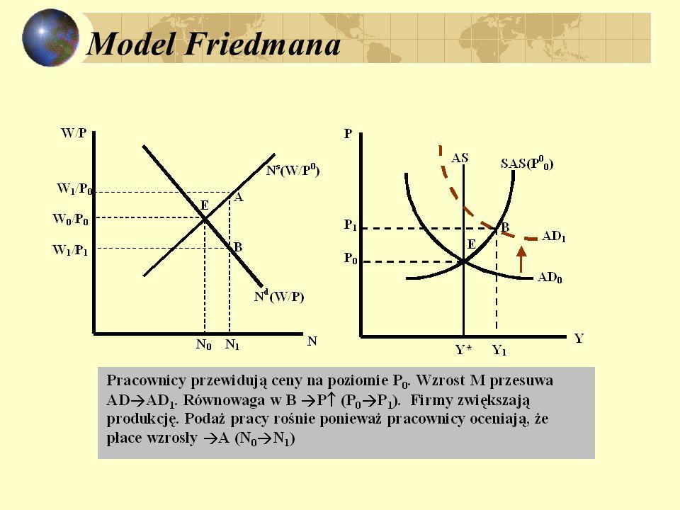 Model Friedmana