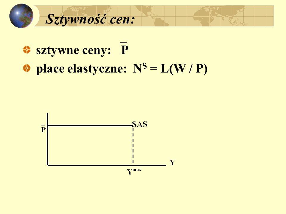 Sztywność cen: sztywne ceny: P płace elastyczne: N S = L(W / P)