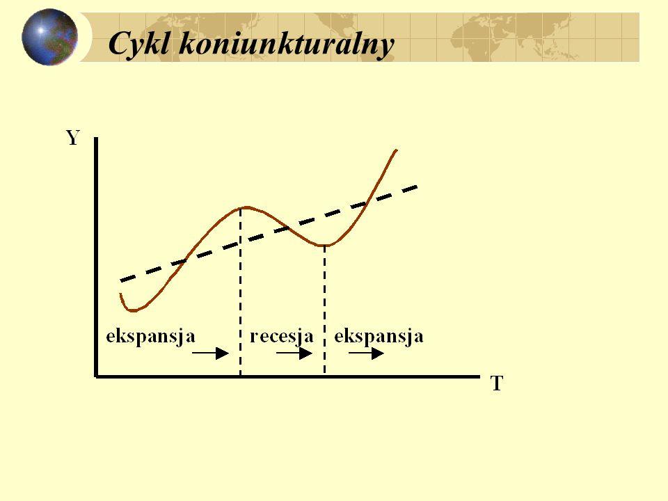 Zmienne makroekonomiczne i cykl koniunkturalny :