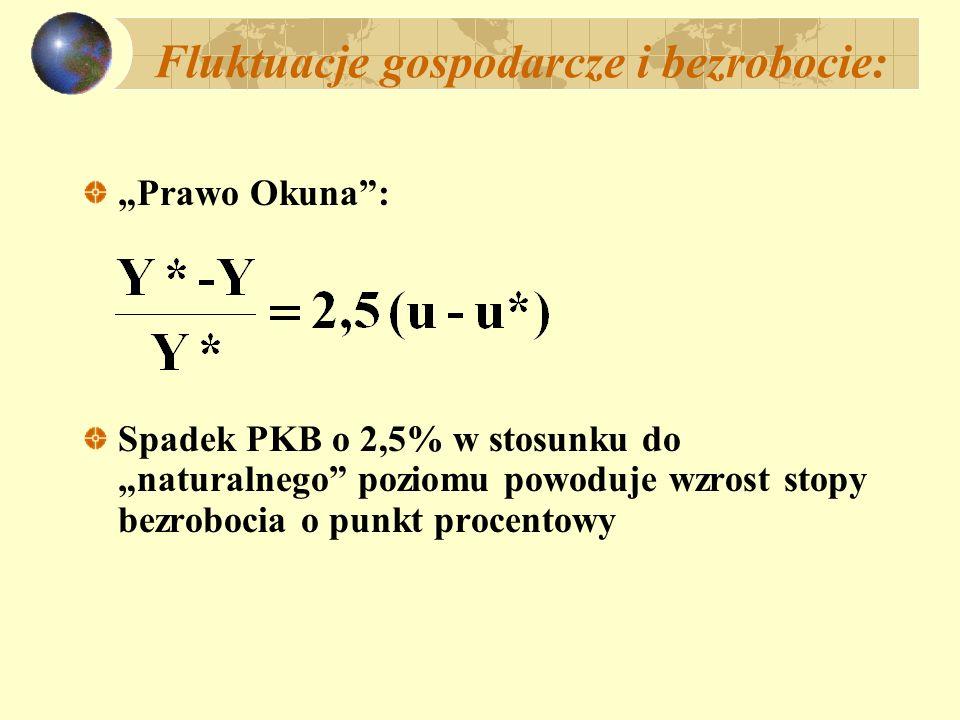 Fluktuacje gospodarcze i bezrobocie: Prawo Okuna: Spadek PKB o 2,5% w stosunku do naturalnego poziomu powoduje wzrost stopy bezrobocia o punkt procentowy
