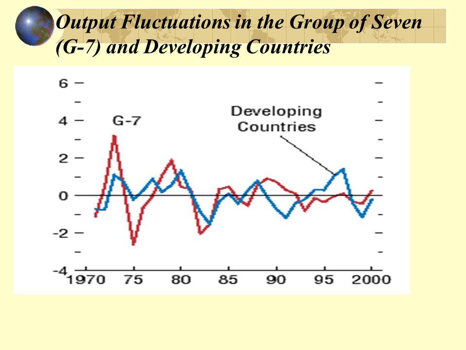 Fluktuacje PKB w wybranych krajach