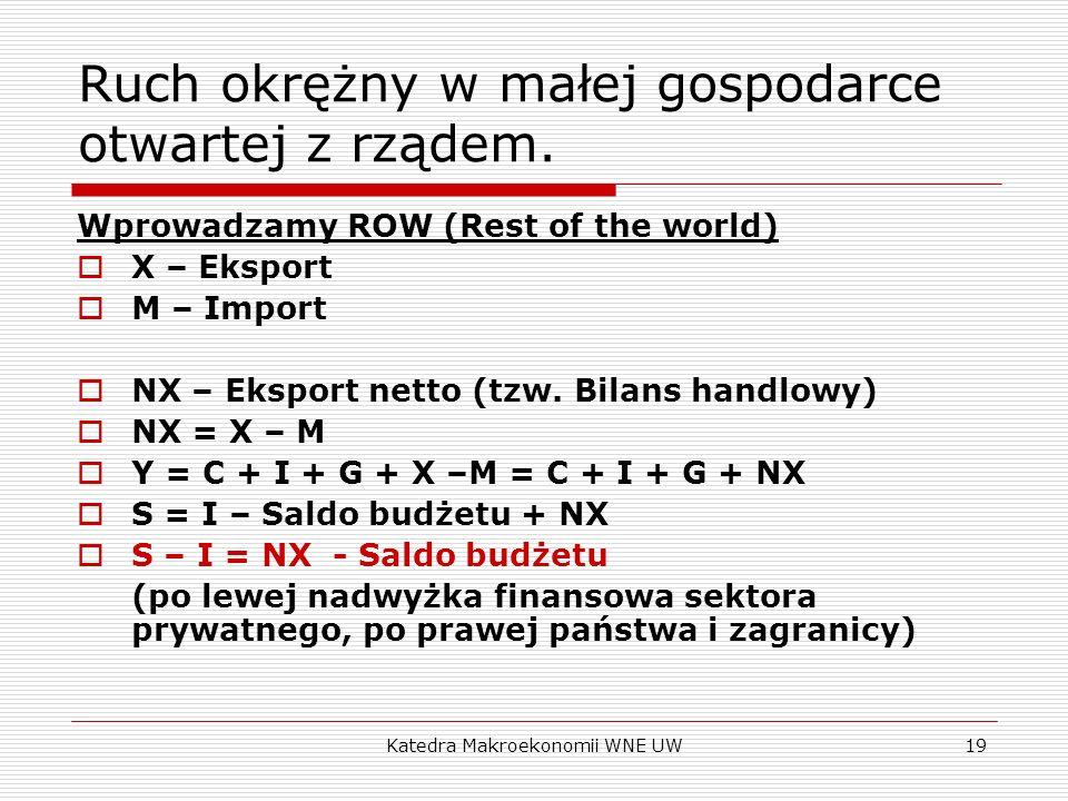 Katedra Makroekonomii WNE UW19 Ruch okrężny w małej gospodarce otwartej z rządem. Wprowadzamy ROW (Rest of the world) X – Eksport M – Import NX – Eksp