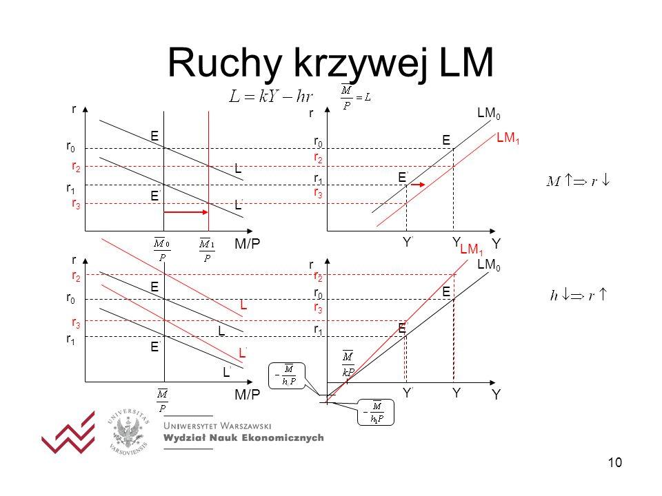 10 Ruchy krzywej LM r E E r Y YY r0r0 r1r1 M/P L L r0r0 r1r1 LM 0 E E r2r2 r3r3 LM 1 r2r2 r3r3 r E E r Y YY r0r0 r1r1 M/P L L r0r0 r1r1 LM 0 E E r2r2
