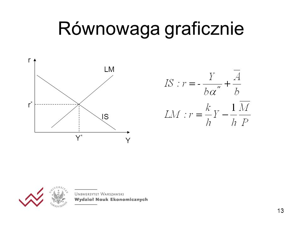 13 Równowaga graficznie r Y IS LM Y*Y* r*r*