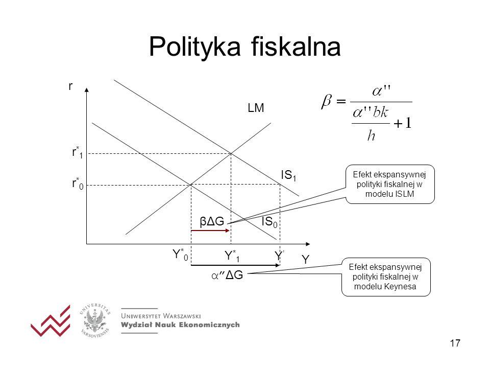 17 Polityka fiskalna Y IS 1 r IS 0 LM Y*0Y*0 r*0r*0 Y*1Y*1 r*1r*1 Y α ΔG βΔG Efekt ekspansywnej polityki fiskalnej w modelu Keynesa Efekt ekspansywnej
