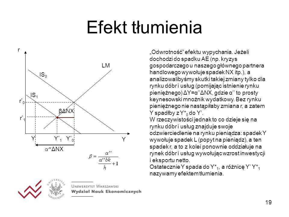 19 Efekt tłumienia Y α ΔNX Odwrotność efektu wypychania. Jeżeli dochodzi do spadku AE (np. kryzys gospodarczego u naszego głównego partnera handlowego