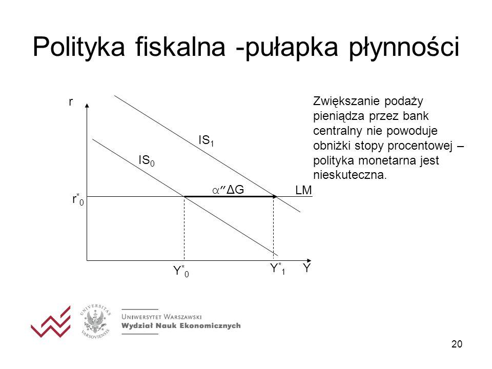 20 Polityka fiskalna -pułapka płynności r IS 0 LM Y*0Y*0 r*0r*0 Y*1Y*1 α ΔG IS 1 Zwiększanie podaży pieniądza przez bank centralny nie powoduje obniżk