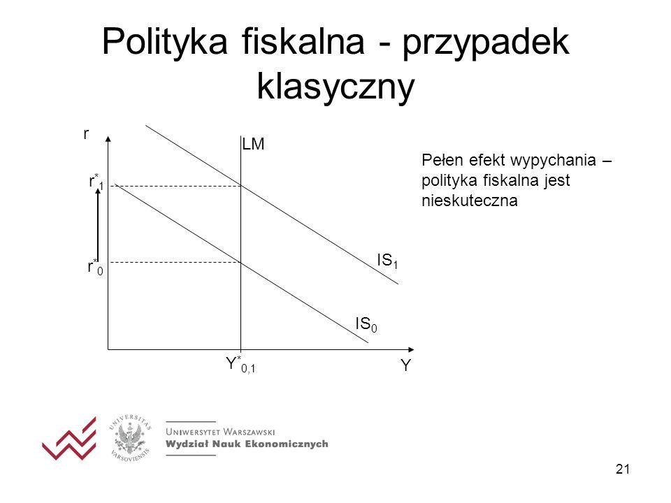 21 Polityka fiskalna - przypadek klasyczny r IS 0 LM Y * 0,1 r*0r*0 IS 1 r*1r*1 Pełen efekt wypychania – polityka fiskalna jest nieskuteczna Y