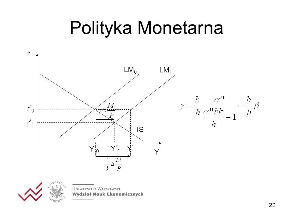 22 Polityka Monetarna r Y IS LM 0 Y*0Y*0 r*0r*0 r*1r*1 LM 1 Y*1Y*1 Y