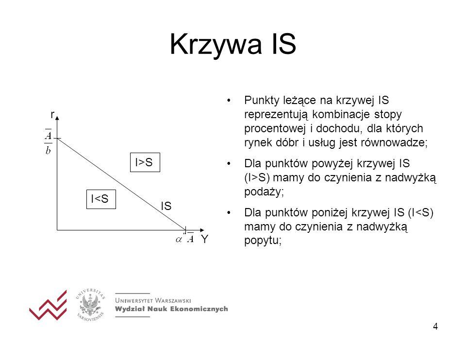 4 Krzywa IS r IS Y I>S I<S Punkty leżące na krzywej IS reprezentują kombinacje stopy procentowej i dochodu, dla których rynek dóbr i usług jest równow