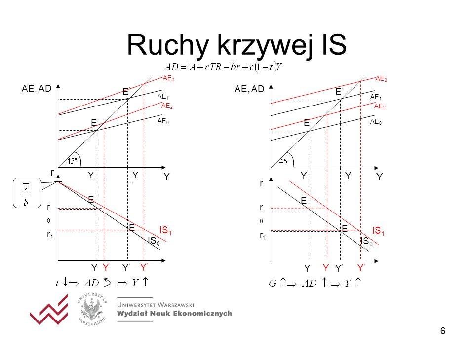 17 Polityka fiskalna Y IS 1 r IS 0 LM Y*0Y*0 r*0r*0 Y*1Y*1 r*1r*1 Y α ΔG βΔG Efekt ekspansywnej polityki fiskalnej w modelu Keynesa Efekt ekspansywnej polityki fiskalnej w modelu ISLM