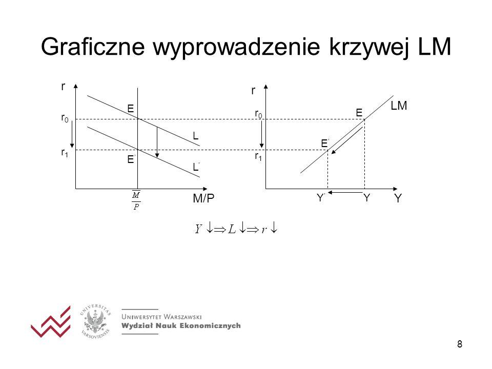 9 Krzywa LM r Y LM Punkty leżące na krzywej LM reprezentują kombinacje stopy procentowej i dochodu, dla których rynek pieniądza jest równowadze; Dla punktów powyżej krzywej LM (L<M) mamy do czynienia z nadwyżką podaży; Dla punktów poniżej krzywej LM (L>M) mamy do czynienia z nadwyżką popytu; L<M L>M