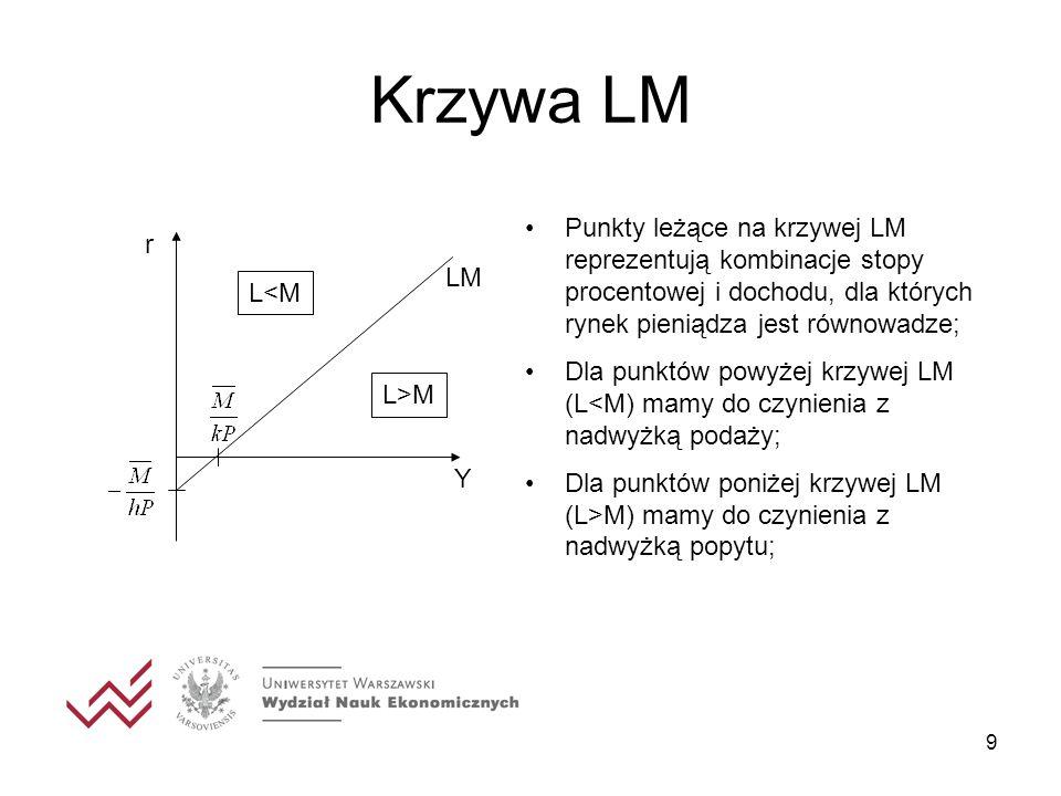 9 Krzywa LM r Y LM Punkty leżące na krzywej LM reprezentują kombinacje stopy procentowej i dochodu, dla których rynek pieniądza jest równowadze; Dla p