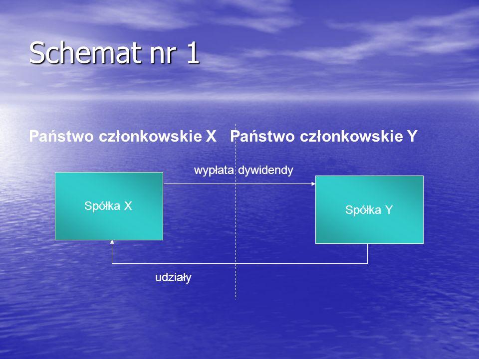 Schemat nr 1 Spółka X Spółka Y udziały wypłata dywidendy Państwo członkowskie X Państwo członkowskie Y