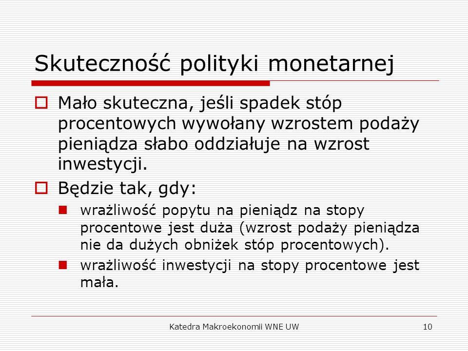 Katedra Makroekonomii WNE UW10 Skuteczność polityki monetarnej Mało skuteczna, jeśli spadek stóp procentowych wywołany wzrostem podaży pieniądza słabo