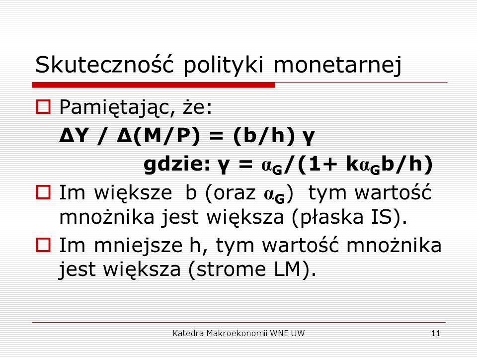 Katedra Makroekonomii WNE UW11 Skuteczność polityki monetarnej Pamiętając, że: ΔY / Δ(M/P) = (b/h) γ gdzie: γ = α G /(1+ k α G b/h) Im większe b (oraz