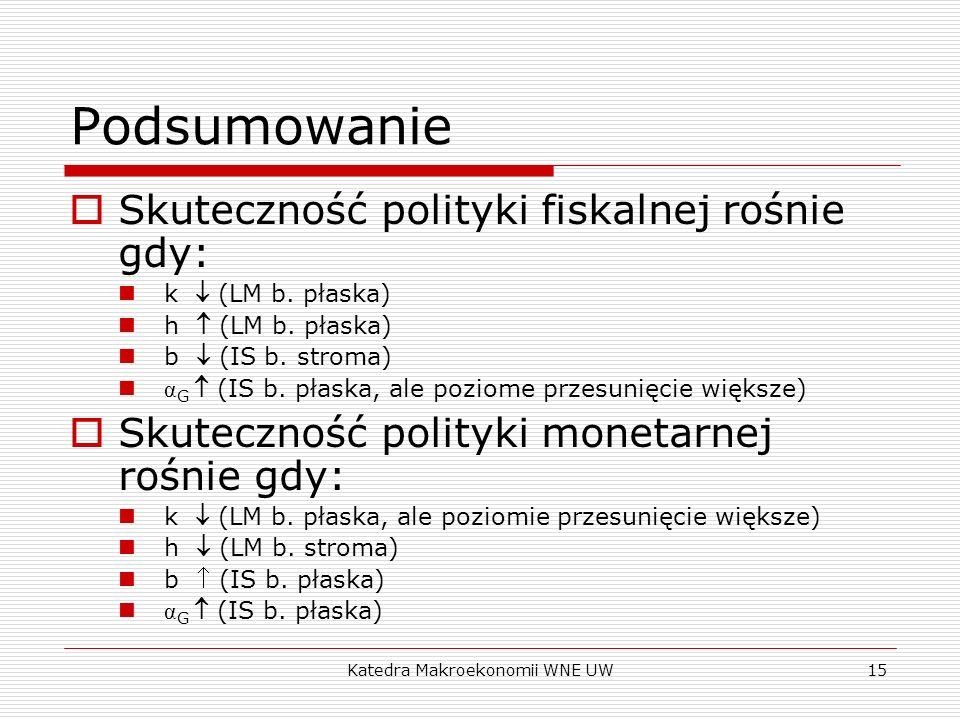 Katedra Makroekonomii WNE UW15 Podsumowanie Skuteczność polityki fiskalnej rośnie gdy: k (LM b. płaska) h (LM b. płaska) b (IS b. stroma) α G (IS b. p