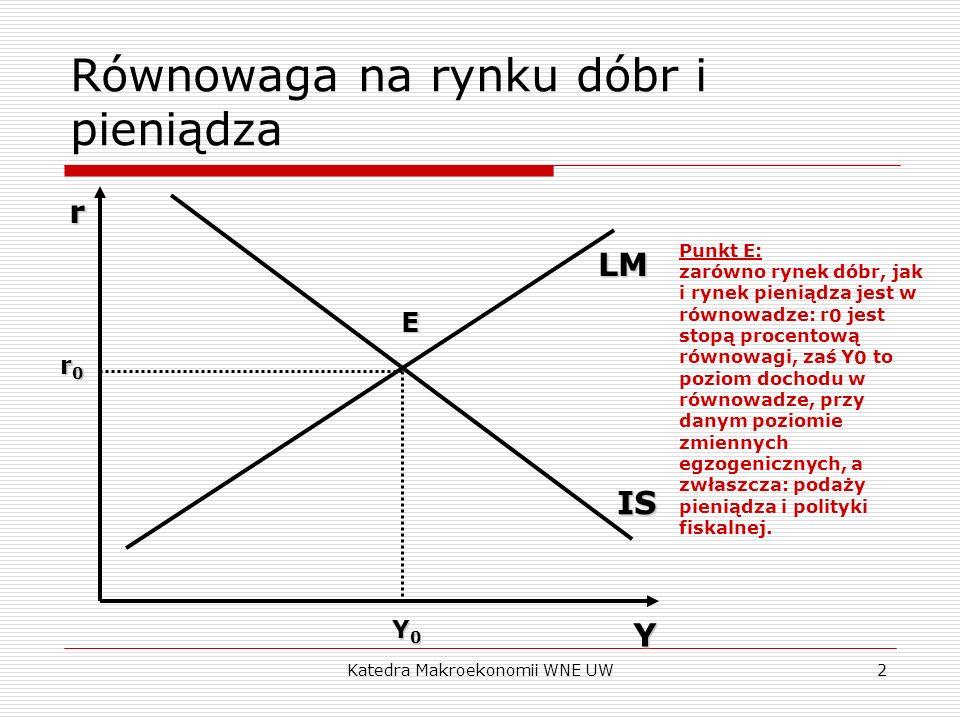 Katedra Makroekonomii WNE UW2 Równowaga na rynku dóbr i pieniądza LM IS Y0Y0Y0Y0Y r0r0r0r0rE Punkt E: zarówno rynek dóbr, jak i rynek pieniądza jest w