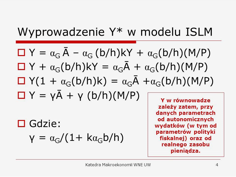 Katedra Makroekonomii WNE UW4 Wyprowadzenie Y* w modelu ISLM Y = α G Ā – α G (b/h)kY + α G (b/h)(M/P) Y + α G (b/h)kY = α G Ā + α G (b/h)(M/P) Y(1 + α