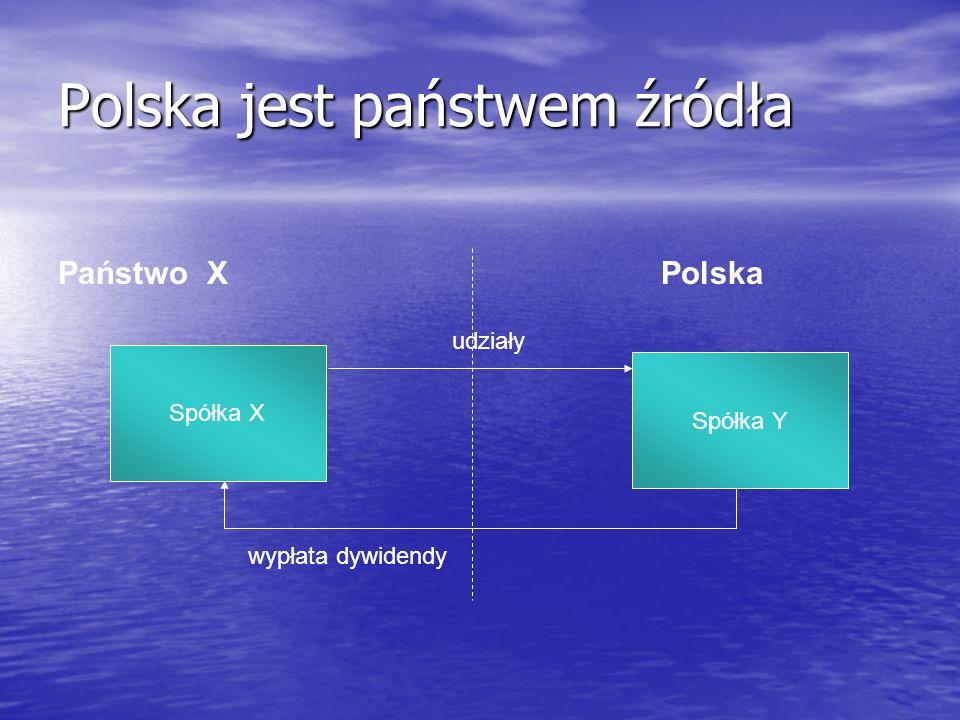 Dywidendy Dywidendy Państwo X (pobranie podatku u źródła) Państwo X (pobranie podatku u źródła) Spółka A z siedzibą w kraju X wypłaca dywidendę spółce B z siedzibą w Polsce (100 % udziałowiec) Spółka A z siedzibą w kraju X wypłaca dywidendę spółce B z siedzibą w Polsce (100 % udziałowiec) Zysk brutto spółki A – 100 j.p.