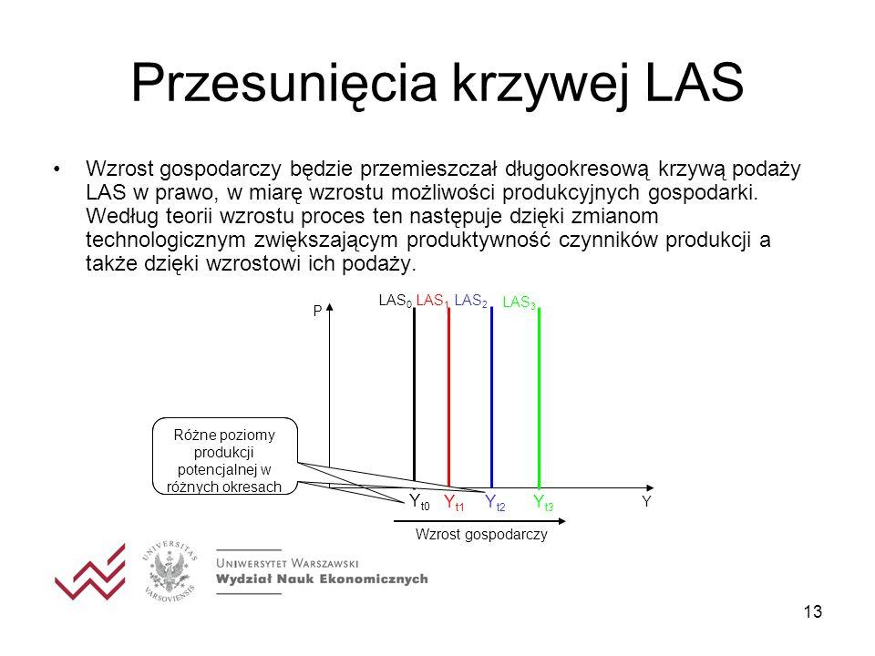 13 Przesunięcia krzywej LAS Wzrost gospodarczy będzie przemieszczał długookresową krzywą podaży LAS w prawo, w miarę wzrostu możliwości produkcyjnych