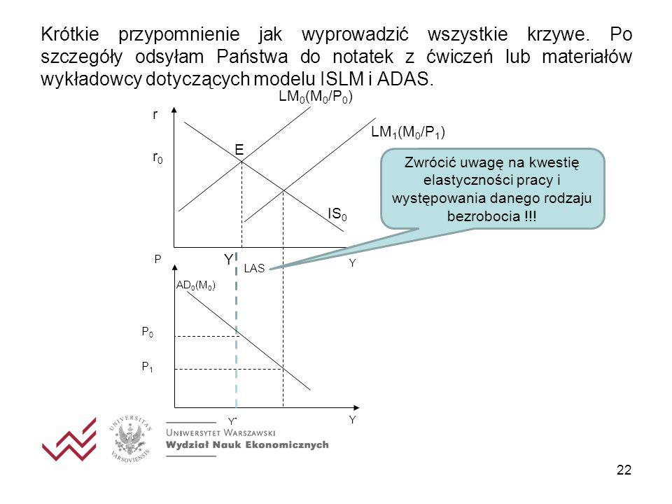 22 Y*Y* LAS P Y P0P0 AD 0 (M 0 ) r Y r0r0 E IS 0 LM 0 (M 0 /P 0 ) Y P1P1 LM 1 (M 0 /P 1 ) Krótkie przypomnienie jak wyprowadzić wszystkie krzywe. Po s