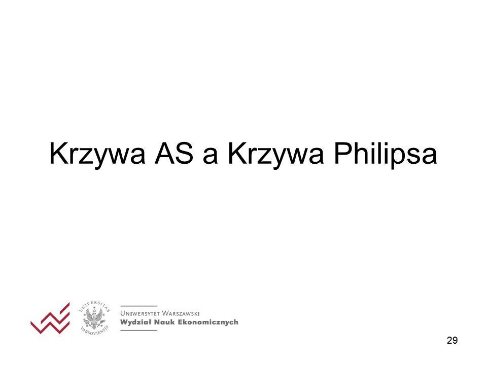 Krzywa AS a Krzywa Philipsa 29