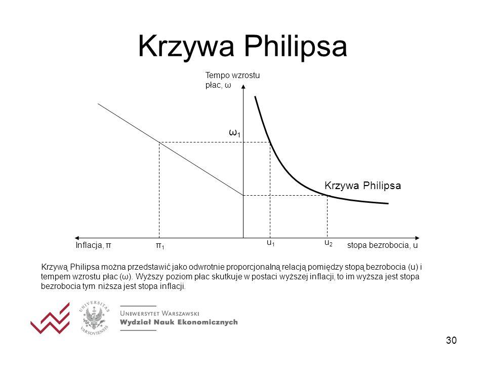 30 Krzywa Philipsa stopa bezrobocia, u Tempo wzrostu płac, ω Inflacja, π Krzywa Philipsa u1u1 u2u2 ω1ω1 π1π1 Krzywą Philipsa można przedstawić jako od