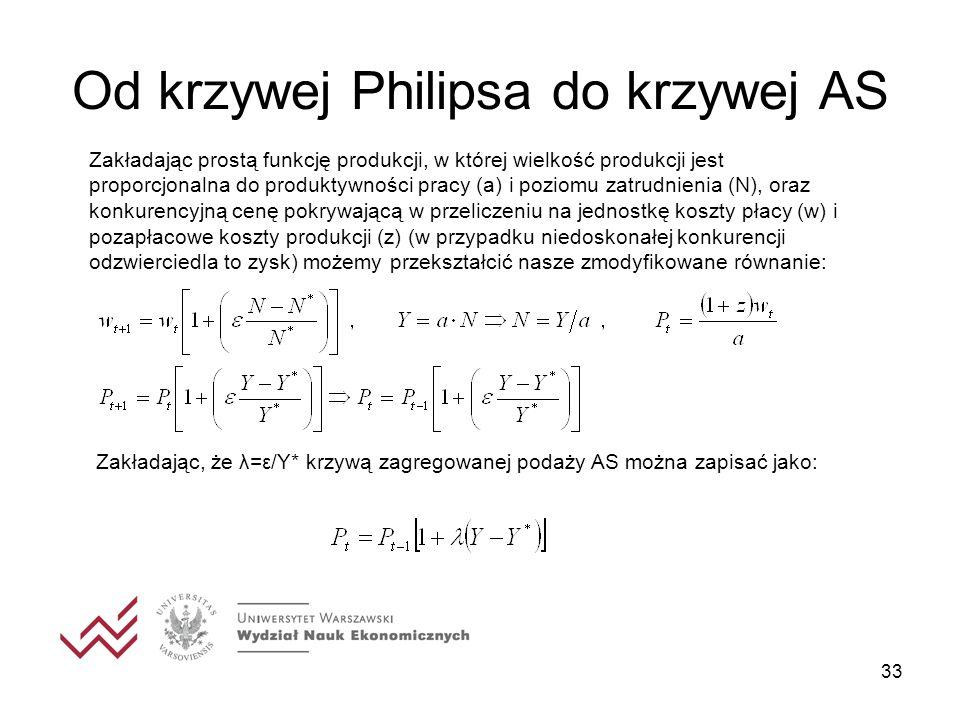 33 Od krzywej Philipsa do krzywej AS Zakładając prostą funkcję produkcji, w której wielkość produkcji jest proporcjonalna do produktywności pracy (a)