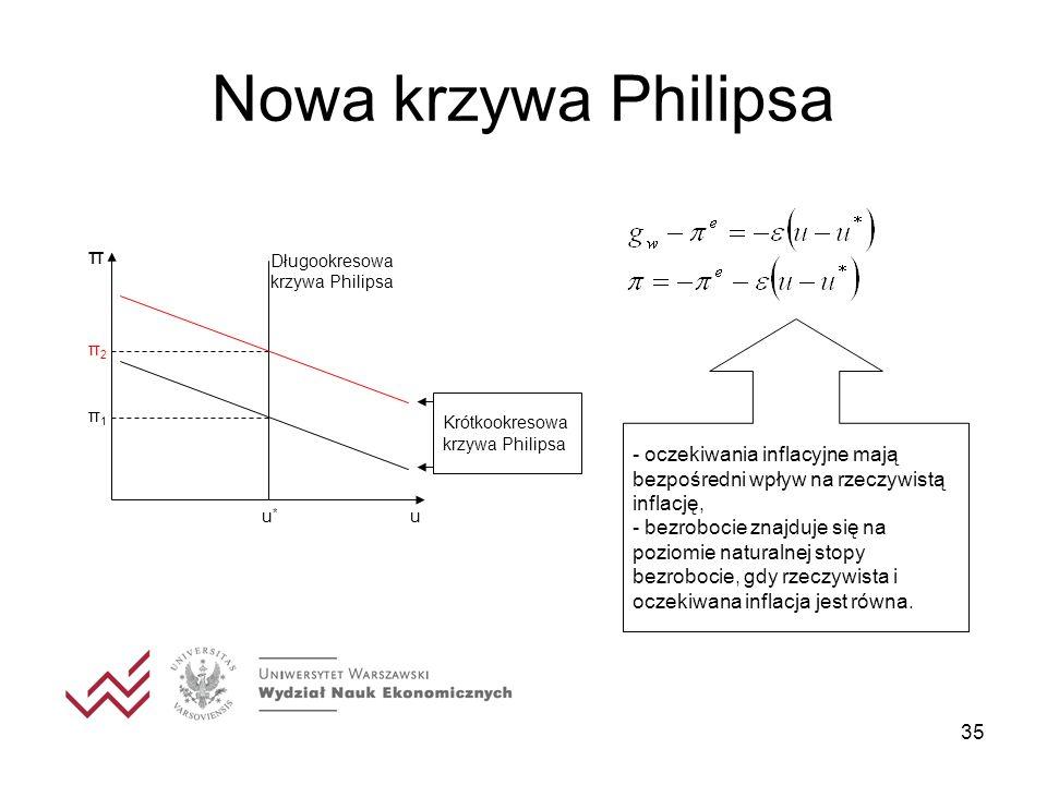 35 Nowa krzywa Philipsa u π u*u* π1π1 π2π2 Długookresowa krzywa Philipsa Krótkookresowa krzywa Philipsa - oczekiwania inflacyjne mają bezpośredni wpły