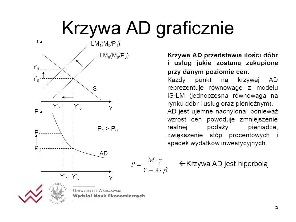 5 Krzywa AD graficznie Krzywa AD przedstawia ilości dóbr i usług jakie zostaną zakupione przy danym poziomie cen. Każdy punkt na krzywej AD reprezentu