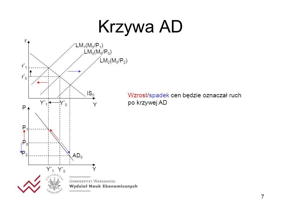 7 Krzywa AD Wzrost/spadek cen będzie oznaczał ruch po krzywej AD LM 2 (M 0 /P 2 ) Y r Y IS 0 Y*0Y*0 r*0r*0 P Y*0Y*0 P0P0 LM 1 (M 0 /P 1 ) P1P1 r*1r*1
