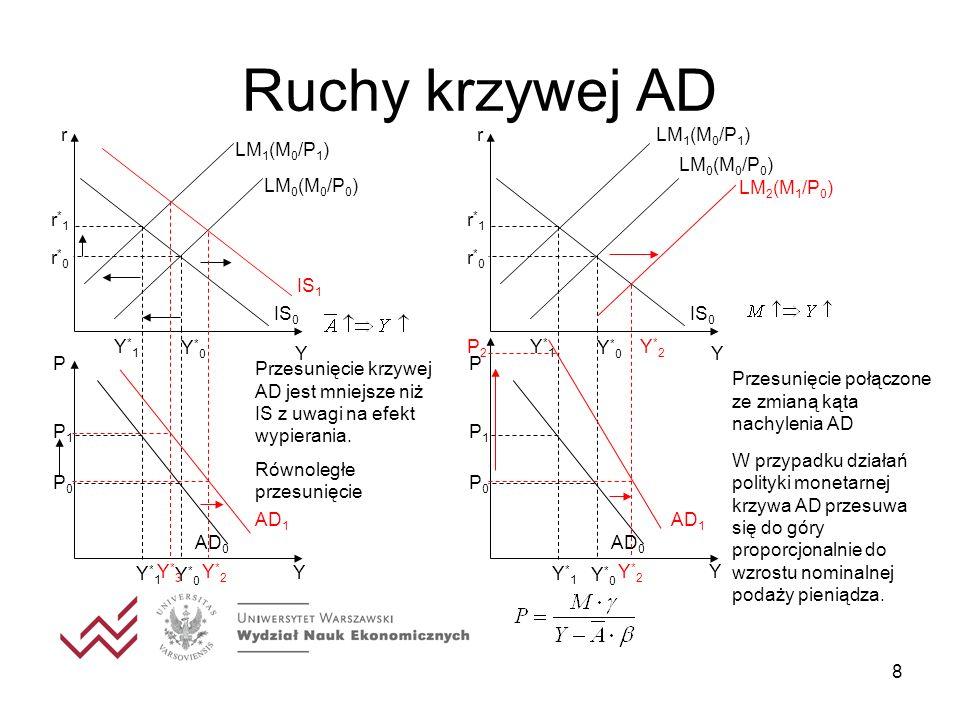 8 Ruchy krzywej AD Y r Y IS 0 Y*0Y*0 r*0r*0 P Y*0Y*0 P0P0 LM 1 (M 0 /P 1 ) P1P1 r*1r*1 Y*1Y*1 Y*1Y*1 AD 0 LM 0 (M 0 /P 0 ) IS 1 AD 1 Y*3Y*3 Y*2Y*2 Prz