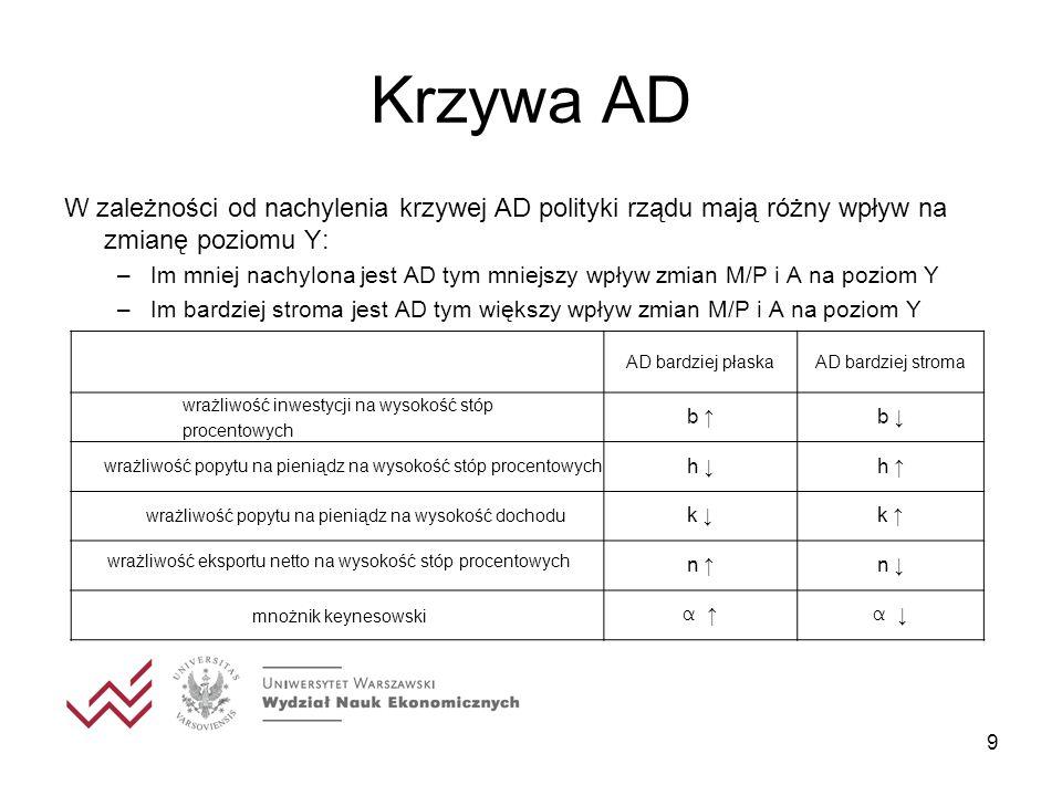 9 Krzywa AD W zależności od nachylenia krzywej AD polityki rządu mają różny wpływ na zmianę poziomu Y: –Im mniej nachylona jest AD tym mniejszy wpływ