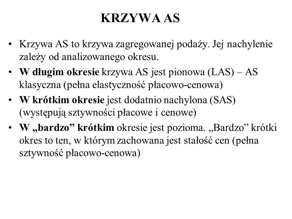 Y* Krzywa podaży w długim okresie LAS PODSTAWY MAKROEKONOMII : Marek Garbicz, Wojciech Pacho Y p LAS Y* odpowiada U* ceny i płace giętkie W długim okr