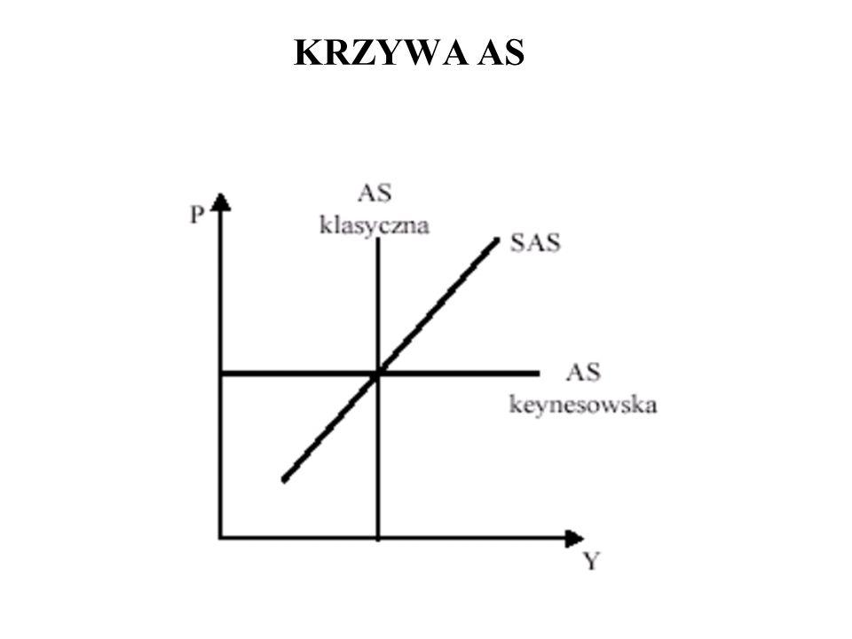 KRZYWA AS Krzywa AS to krzywa zagregowanej podaży. Jej nachylenie zależy od analizowanego okresu. W długim okresie krzywa AS jest pionowa (LAS) – AS k