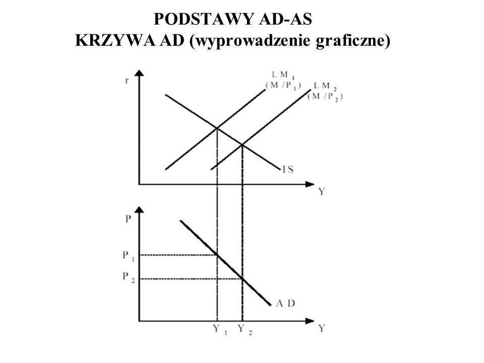 PODSTAWY AD-AS KRZYWA AD (wyprowadzenie graficzne) Zmiana poziomu cen P przesuwa równolegle krzywą LM Uzyskujemy nowy punkt równowagi w ISLM (wzrost c