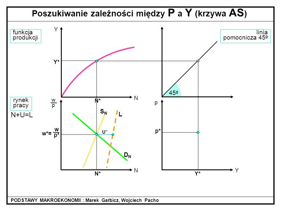 linia pomocnicza 45 0 45 0 U* N* w p* __ w*= funkcja produkcji rynek pracy DNDN N+U=L Poszukiwanie zależności między P a Y (krzywa AS ) PODSTAWY MAKRO