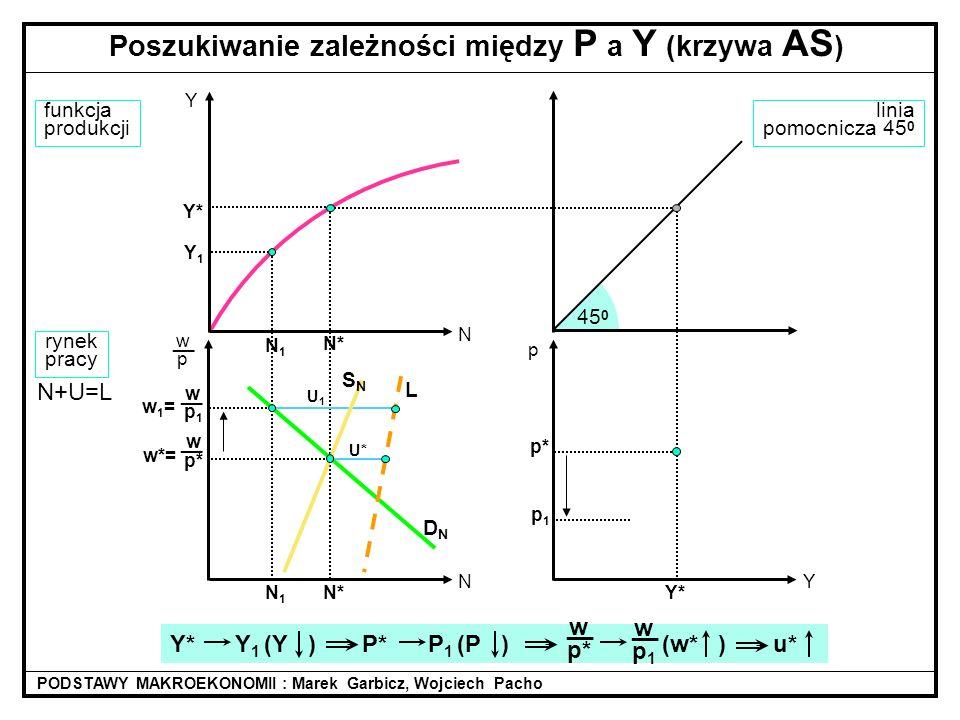 linia pomocnicza 45 0 45 0 N* w p* __ w*= funkcja produkcji rynek pracy DNDN N+U=L Poszukiwanie zależności między P a Y (krzywa AS ) PODSTAWY MAKROEKO