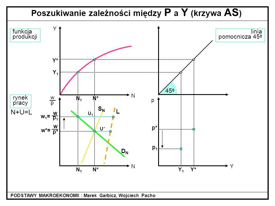 Y1Y1 N1N1 linia pomocnicza 45 0 45 0 N* w p* __ w*= funkcja produkcji rynek pracy DNDN N+U=L Poszukiwanie zależności między P a Y (krzywa AS ) PODSTAW