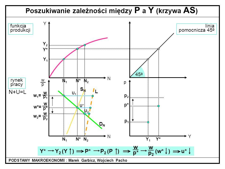 Y1Y1 wp1wp1 w1=w1= linia pomocnicza 45 0 45 0 N* w p* __ w*= funkcja produkcji rynek pracy DNDN N+U=L Poszukiwanie zależności między P a Y (krzywa AS