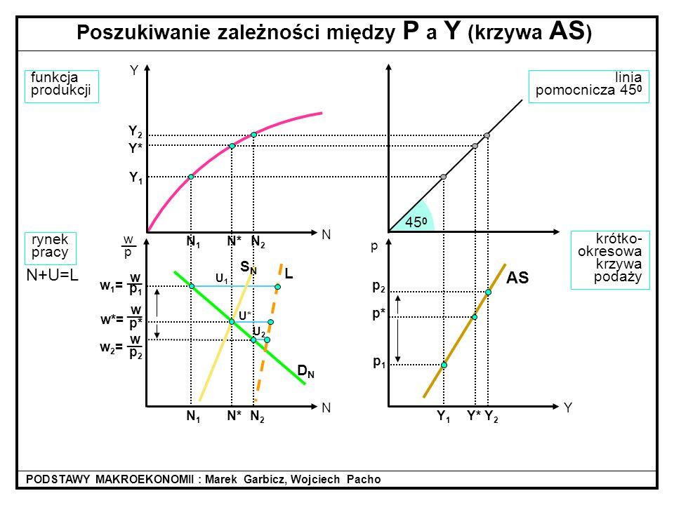 Y2Y2 Y* N2N2 Y1Y1 N2N2 wp1wp1 __ w1=w1= linia pomocnicza 45 0 45 0 N* w p* __ w*= funkcja produkcji rynek pracy DNDN N+U=L Poszukiwanie zależności mię